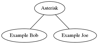 How to set up Asterisk in 10 minutes – Mike's Software Blog