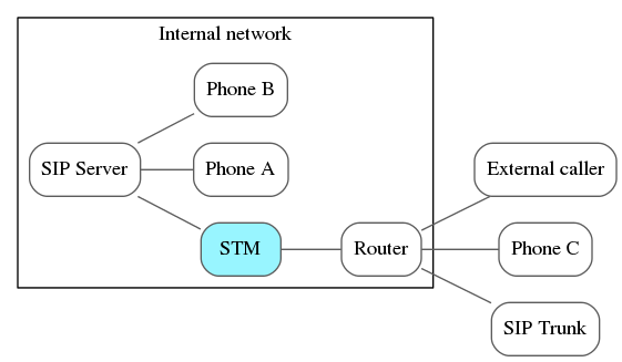 VOIP network with STM