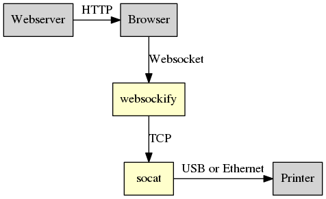 How to communicate with USB and networked devices from in-browser